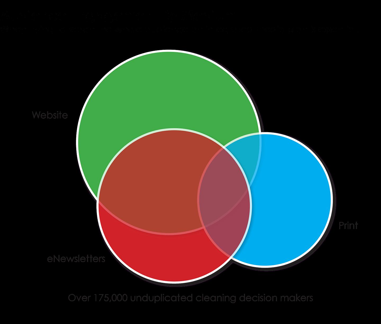Media Overlap Venn Diagram